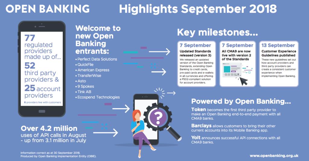 UK Open Banking September highlights
