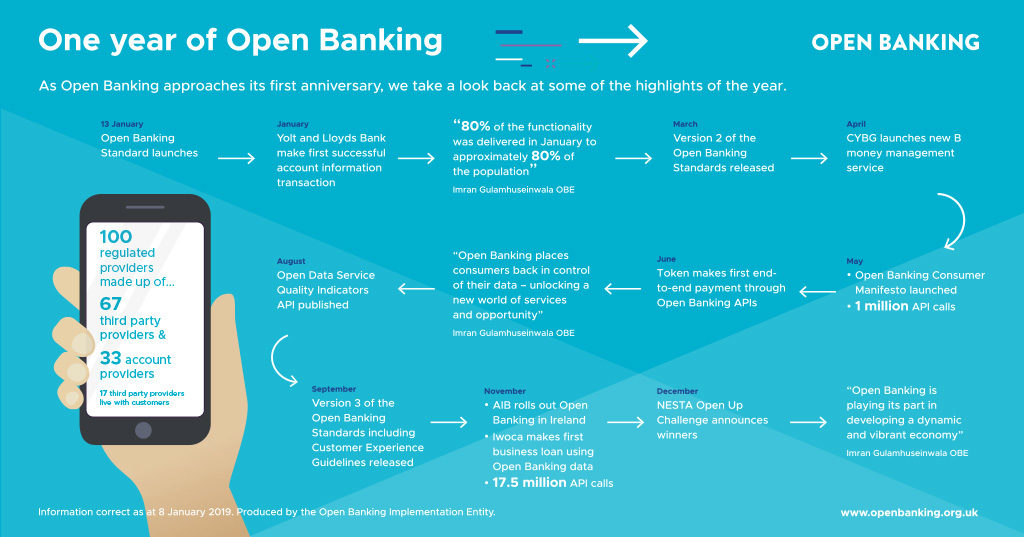 Infographic from the OBIE illustrating the progress made by Open Banking through 2018