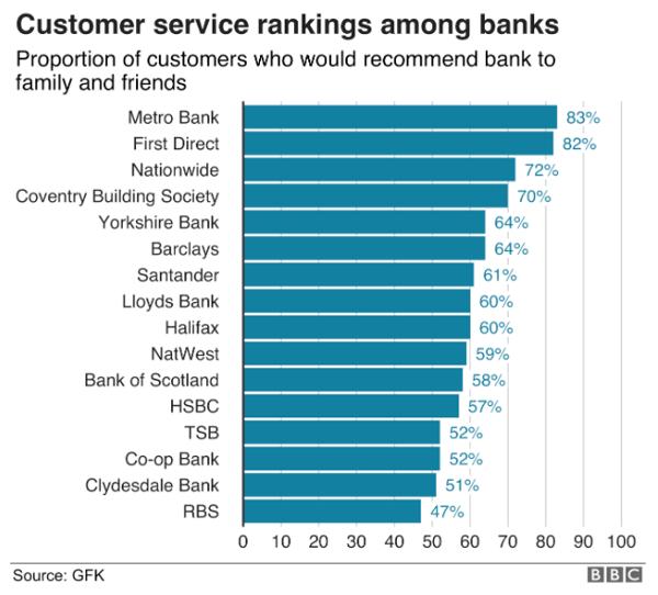bank service rates
