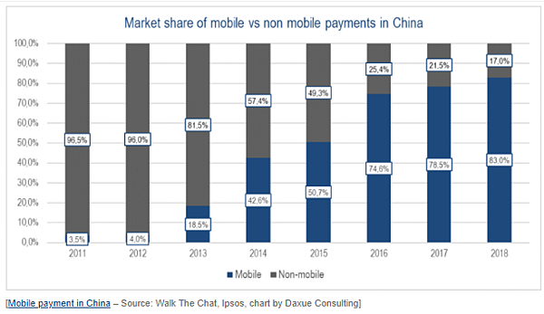 mobile payments in china 2018